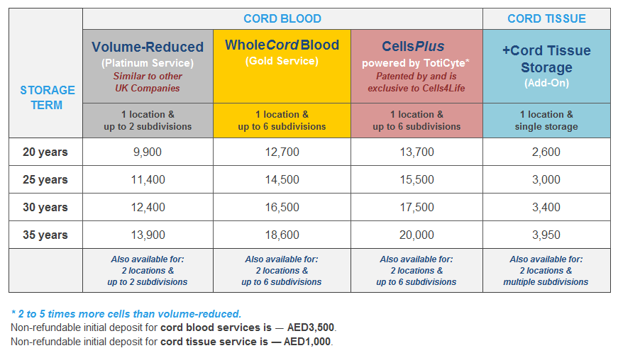 Pricing Plans | MedCells Cord Blood Banking