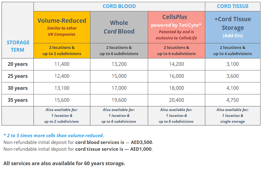 Cord Blood Banking Cost >> Pricing Plans Medcells Cord Blood Banking